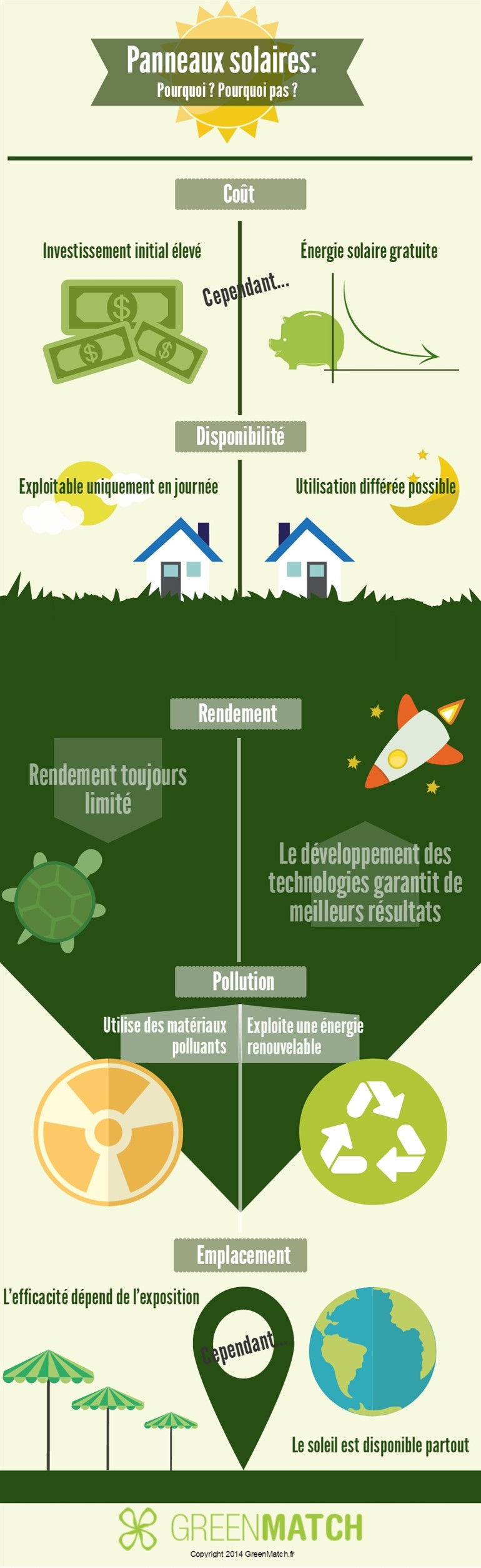 infographie 5 avantages et inconv nients du panneau solaire greenmatch. Black Bedroom Furniture Sets. Home Design Ideas