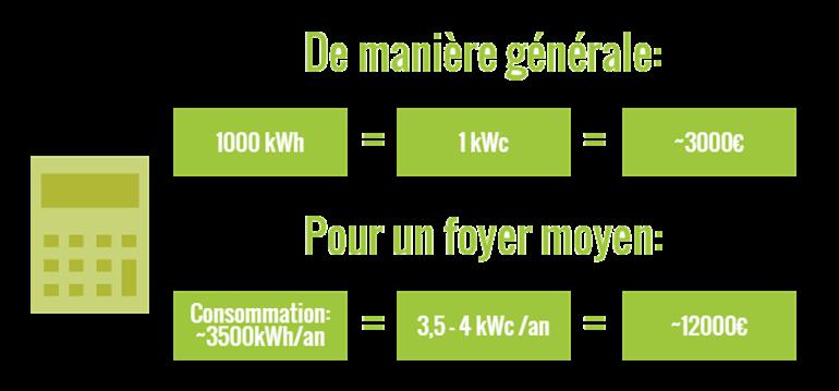 comparez les diff rentes offres de panneau solaire photovolta que greenmatch. Black Bedroom Furniture Sets. Home Design Ideas