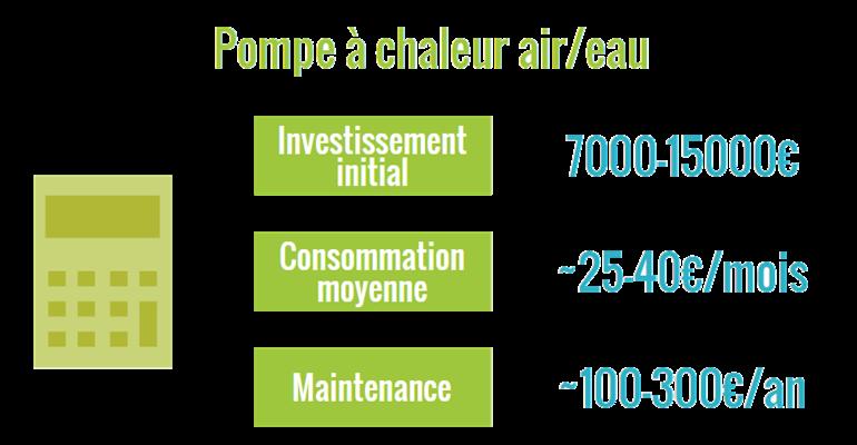 Pompe chaleur air eau greenmatch - Cout pompe a chaleur ...